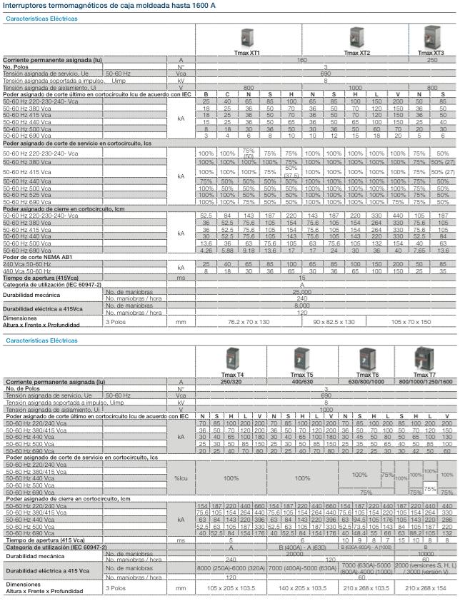 Tableros electricos tableros electricos en media tension - Precio de tableros ...